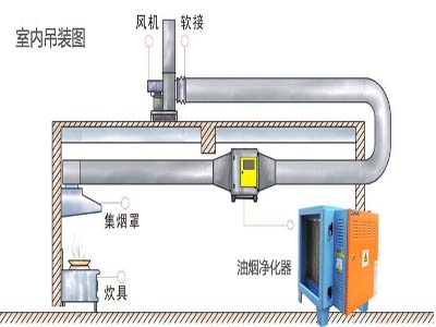 油烟净化器的工作原理是什么?