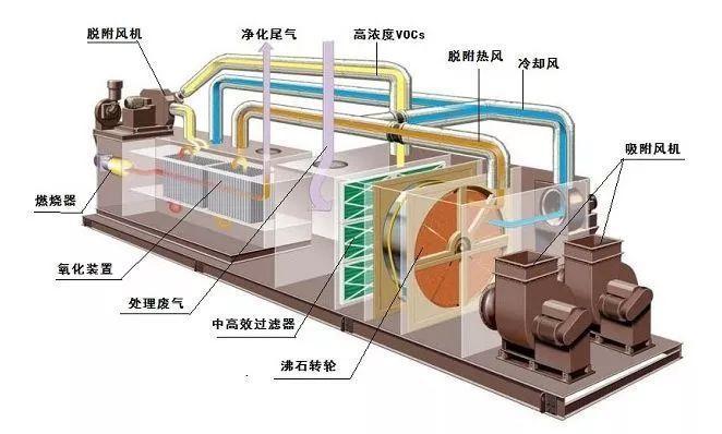 化工VOCs废气处理设备治理压力升级