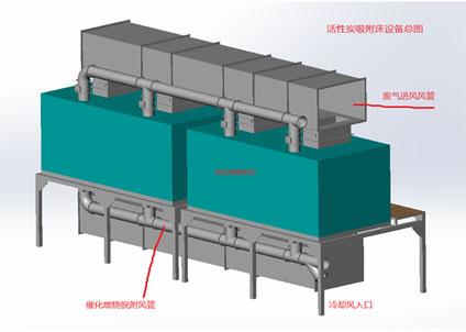 催化燃烧设备讲述催化燃烧用到的催化剂